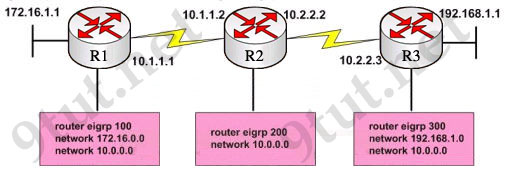 EIGRP_AS_number