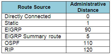 EIGRP_Administrative Distances_popular_routing_protocols.jpg
