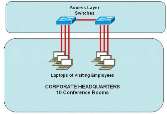 access_layer_switches.jpg