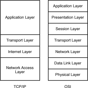 OSI_TCP_IP_Comparison.jpg