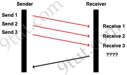 sender receiver equal exchange spoofing