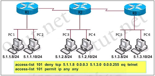accesslist