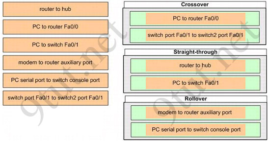 ccna_cabletypes_answer