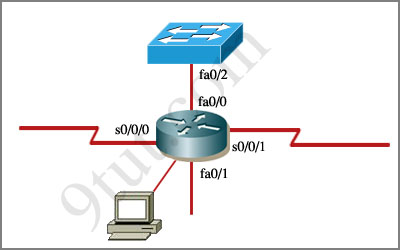 ... Training » CCNA Access List Sim | Free Testking Cisco Exam Download