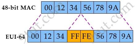 EUI_64_48bit_MAC.jpg