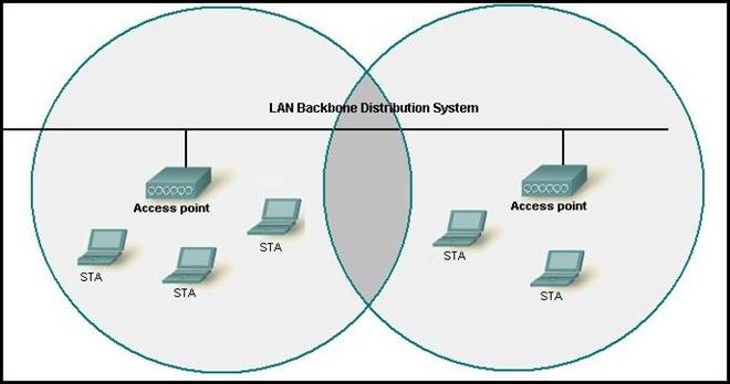 Ccna training ccna wireless b the network diagram represents an extended service set ess c access points in each cell must ccuart Image collections